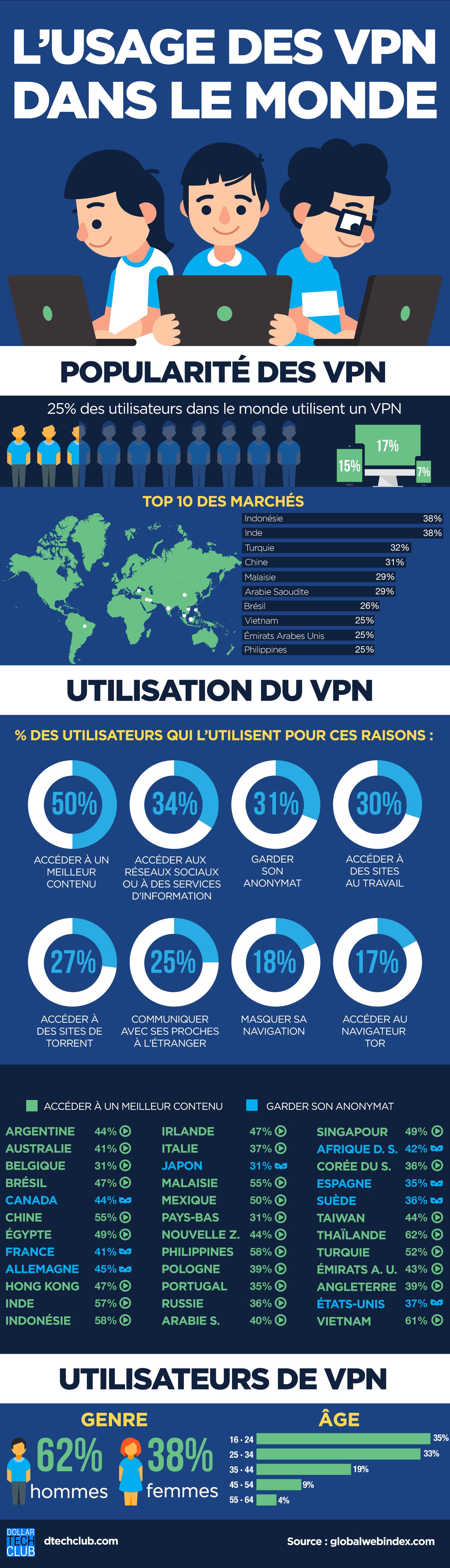 Infographie de l'usage des VPN dans le monde.