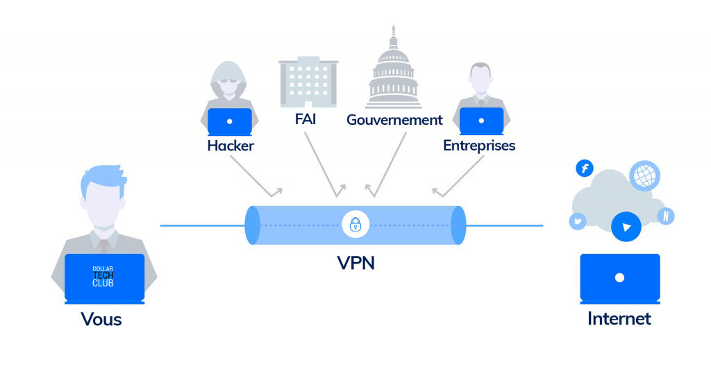 comment fonctionne un VPN