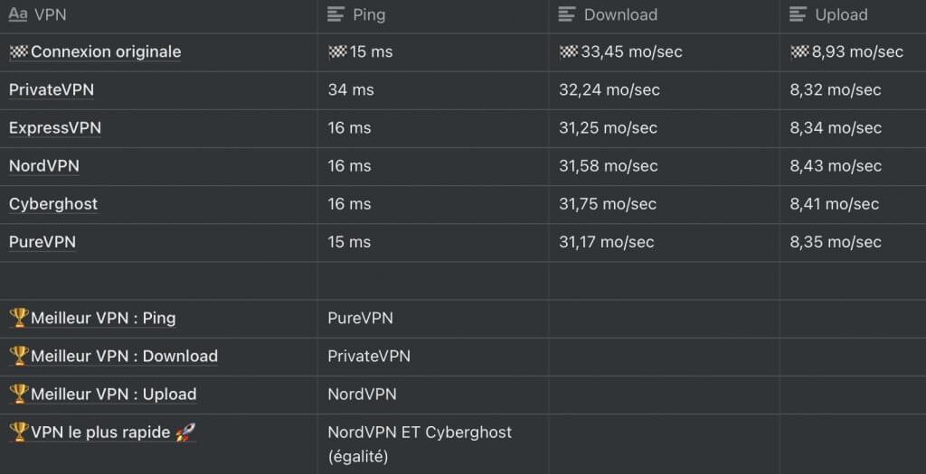 Bilan test de connexion bretagne avec VPN