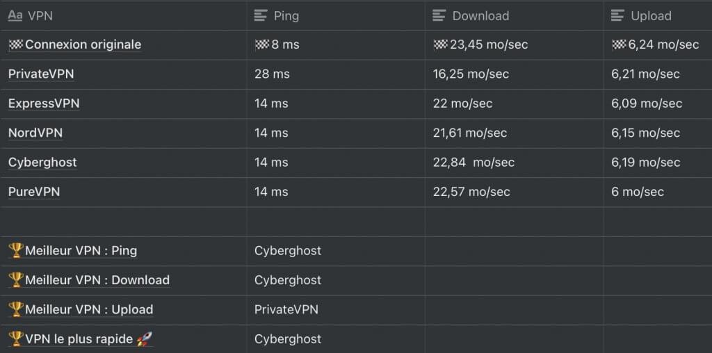 Bilan test de connexion france avec VPN